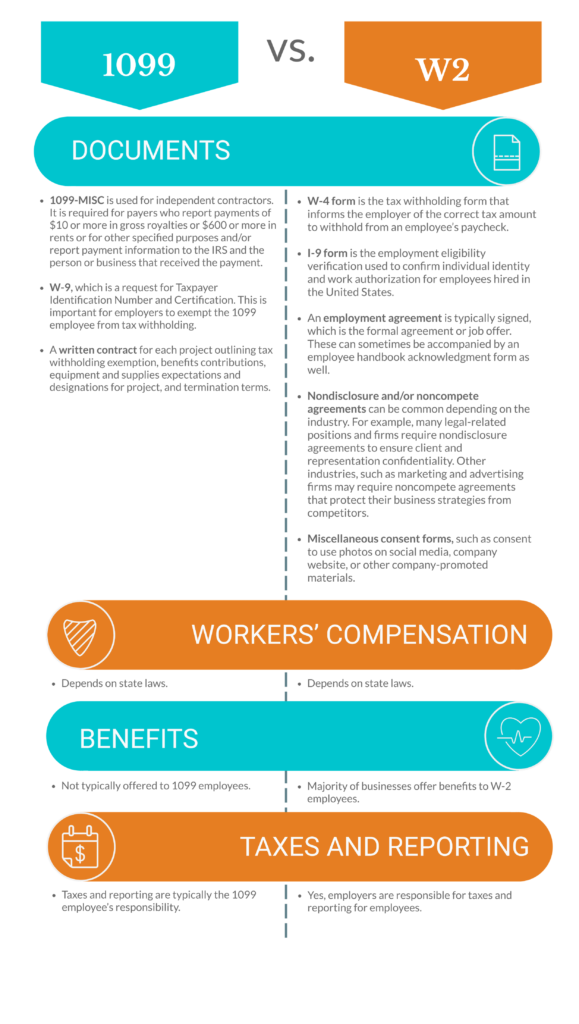 graphic depiction of difference between 1099 employee vs. W2 employee